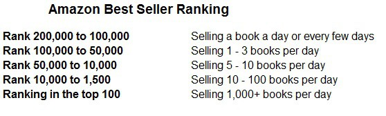 how to publish a book amazon best sellers rank