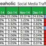 La Pianificazione Social Media definitiva per aumentare il traffico del sito Web [passo-passo]