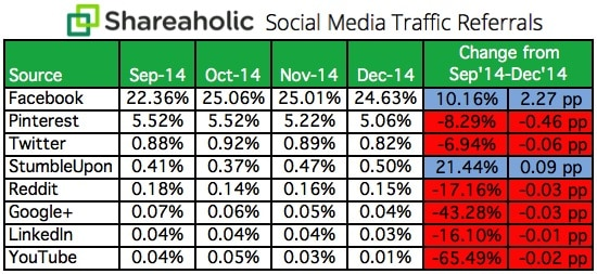 how to start a blog social media visitors