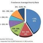 Quanto puoi guadagnare col Freelancing? [E come fare di più]