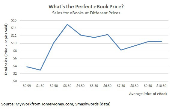 perfetto-ebook-prezzo-make-money
