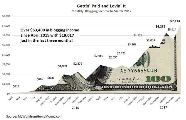 Aggiornamento delle entrate del blogging 2017