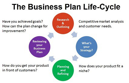 How to Make a Business Plan and Bonus Free Business Plan ...