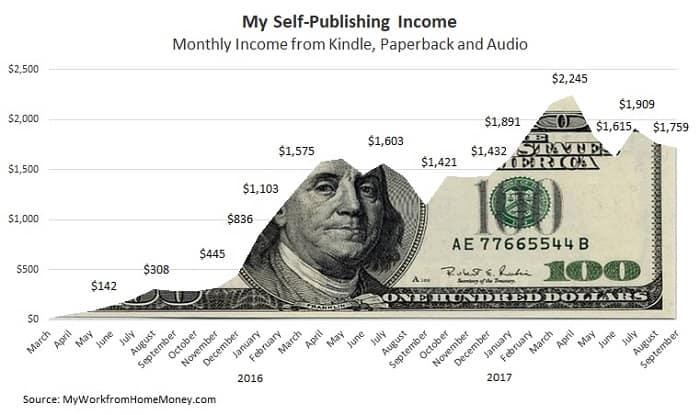 attività di blogging che generano reddito