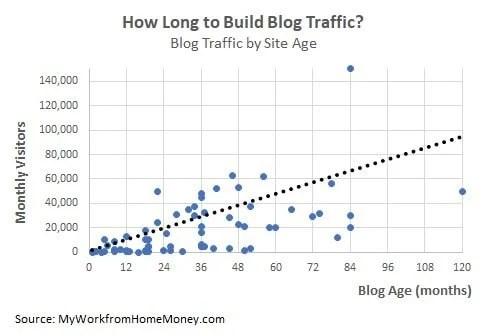 traffico di blog per età del blog