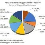 Come fare soldi con un Blog di qualsiasi dimensione [case study]