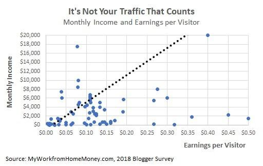 quanti soldi fanno i blog per visitatore