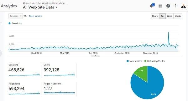 come avviare un nuovo blog e ottenere traffico