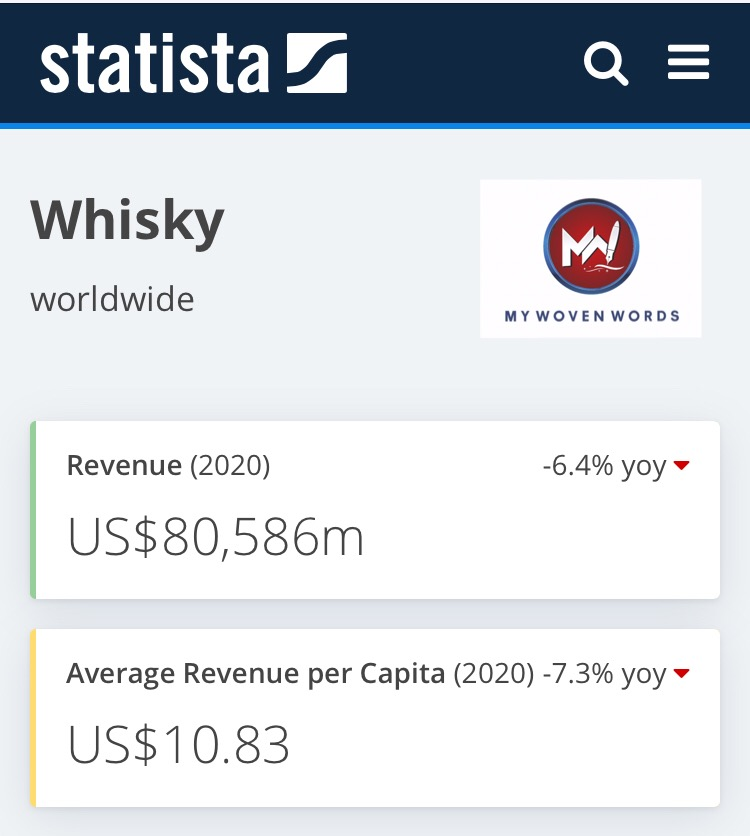 Revenue in the Whisky segment amounts to US$80,586m in 2020.