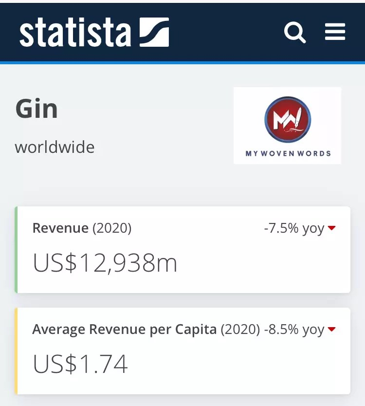 Revenue in the Gin segment amounts to US$12,938m in 2020.