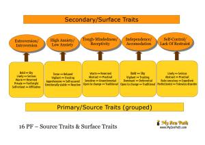 16 PF – Source Traits & Surface Traits