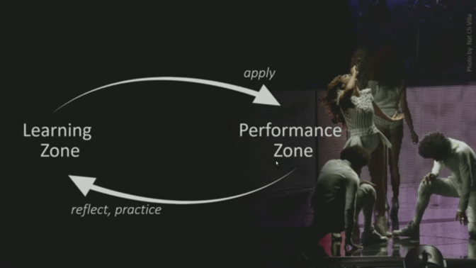 Learning Zone and Performance Zone