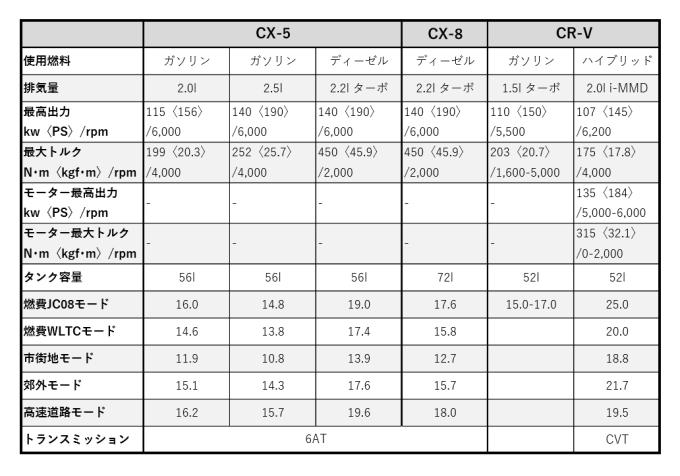 CR-V比較表