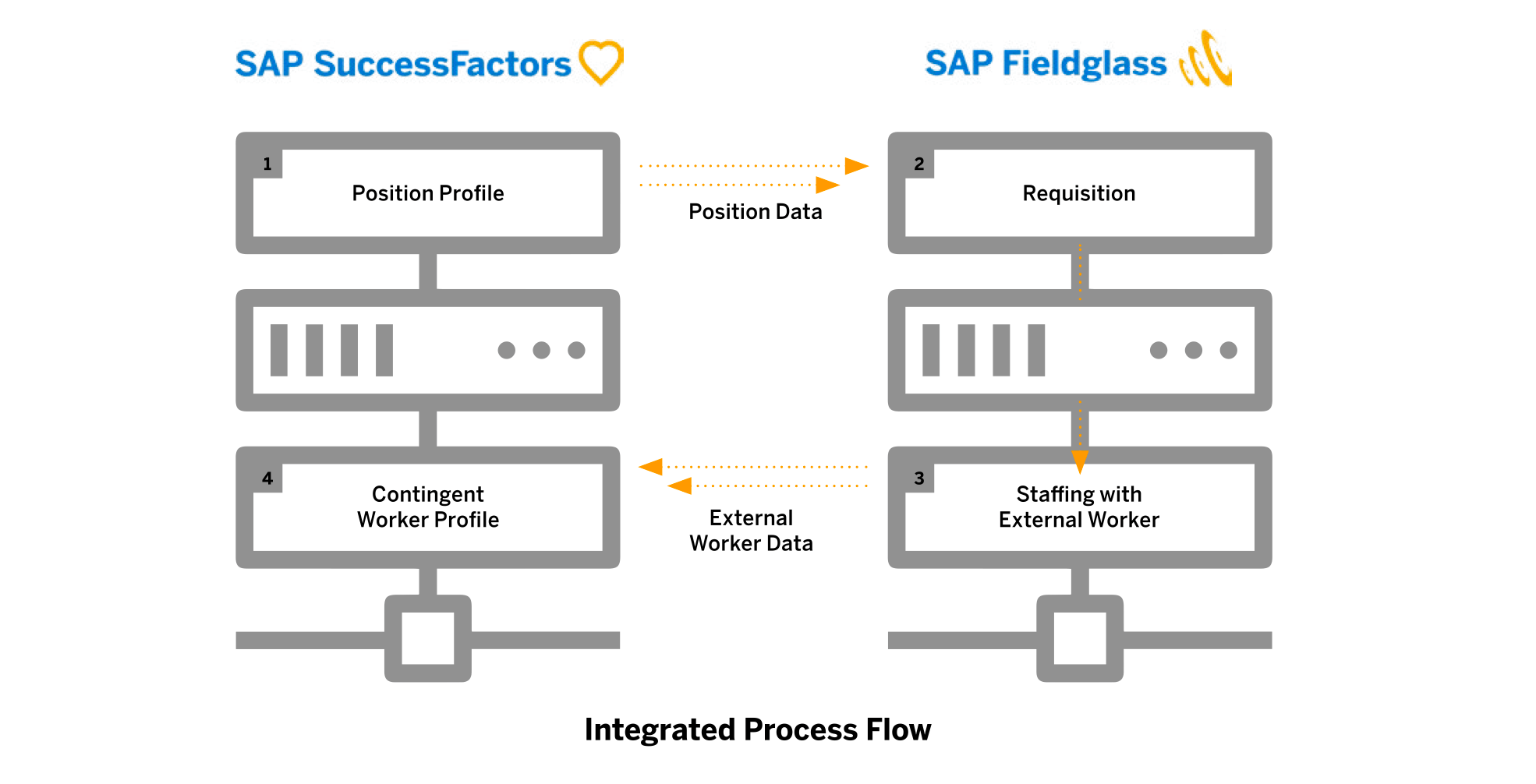 Why Sap Fieldglass Integration Is Key To A Modern