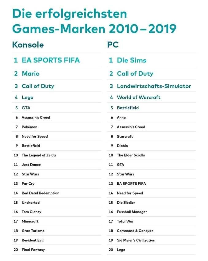 Mario ist auf Platz zwei. Das Bild zeigt die erfolgreichsten Games-Marken der letzten 10 Jahre.