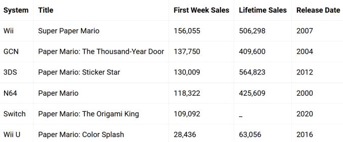"""Das Bild zeigt eine Statistik zum Verkaufsvergleich von """"Paper Mario: The Origami King"""" innerhalb Japans mit anderen Serie-Teilen in der ersten Woche."""