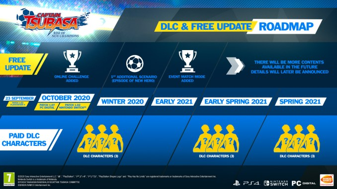Die Roadmap von Captain Tsubasa Rise of the new Champions