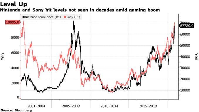 Das Bild zeigt den Aktienwert Nintendos in der Entwicklung von Börseneintritt bis jetzt.