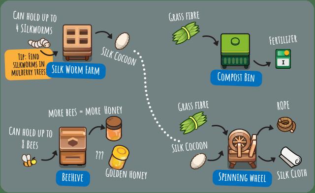Das Bild zeigt einige Items, welche hergestellt werden können.
