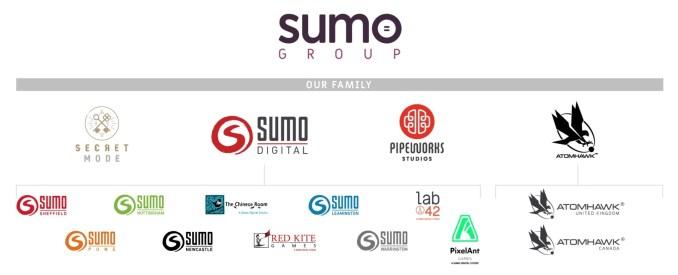Das Bild zeigt den Platz von Secret Mode in der Sumo Group.