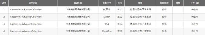 """Das Bild zeigt einen Screenshot der unterstützten Plattformen für """"Castlevania Advance Collection""""."""