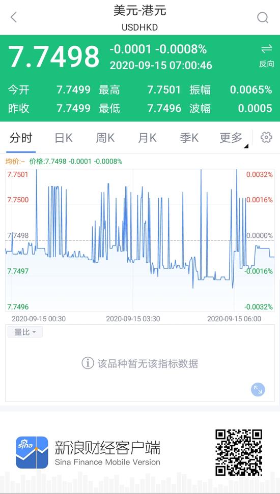 香港金管局賣出3.88億港元 以捍衛聯繫匯率制_財經頻道_新浪網-北美