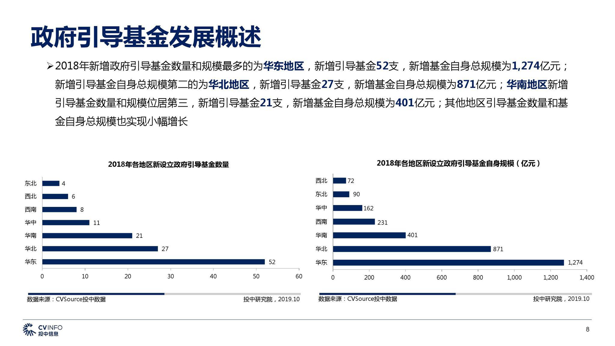 投中研究院:2019中國政府引導基金專題報告|專題報告_新浪科技_新浪網