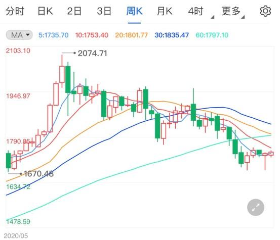 当今黄金交易商的建议:全球GDP达到40年来最高增长   IMF_新浪财经_Sina.com