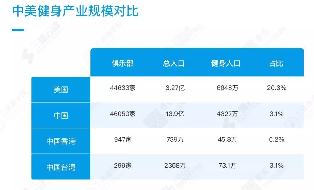 《2018中國健身行業數據報告》|GymSquare×三體云動聯合發布_健美_新浪競技風暴_新浪網