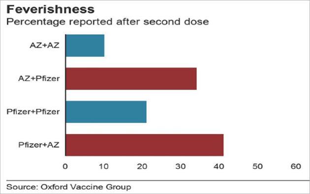接種同種疫苗和不同疫苗的發熱情況對比