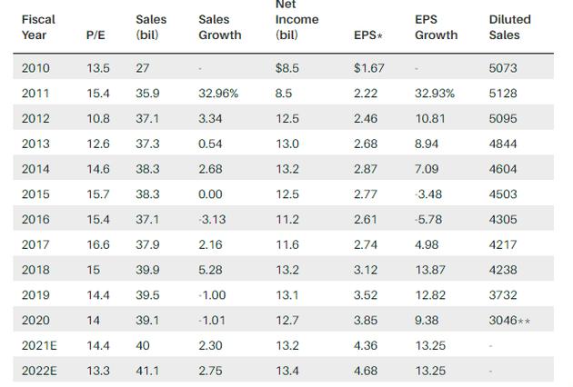 儘管甲骨文在過去十年的收入增長不太顯著,但該公司現金充沛。 過去十年,甲骨文回購了40%多的股票,從而推動利潤穩定增長。