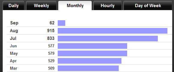 Monthly stats after theme update