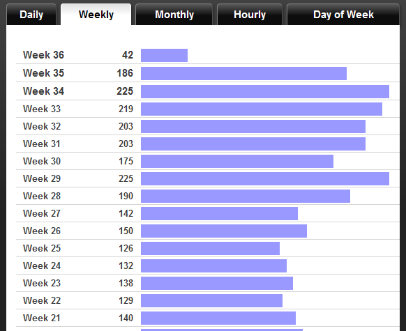 Weekly stats after theme update