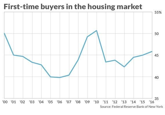 A look at first-time home buyers in the housing market.