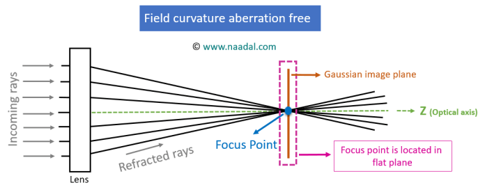 field curvature aberration free optical system