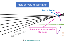field curvature aberration