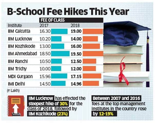Source: The Economic Times