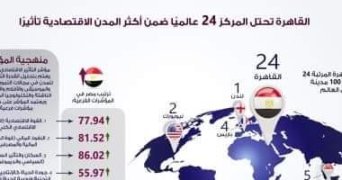 Photo of إنفوجراف.. القاهرة تحتل المركز 24ضمن 100مدينة عالمية أكثر تأثيرا اقتصاديا