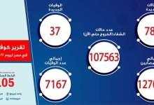 Photo of الصحة: تسجيل 788 حالة إيجابية جديدة بفيروس كورونا.. و37 حالة وفاة