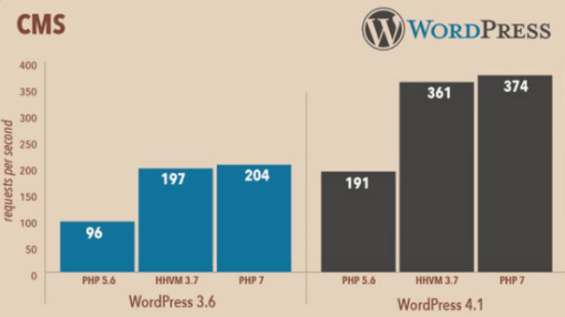 wordpress speed php7