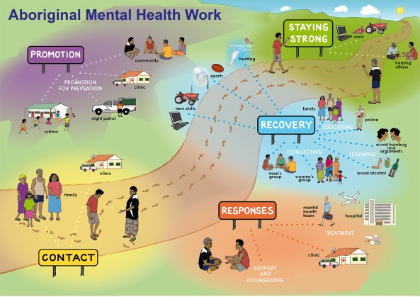 Aboriginal%20Mental%20Health%20Work%20Poster