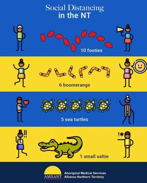 AMSANT poster text 'social distancing in the NT, 10 footies, 6 boomerangs, 5 sea turtle, 1 small saltie' with line figures of people either end of the different quantities, yellow & blue striped background