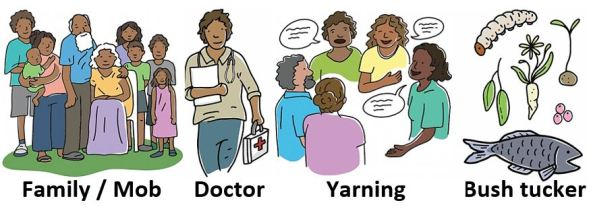 4 picture cards for those living with dementia - cartoon drawing of family/mob, doctor, yarning & bush tucker