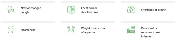 Symptoms of lung cancer. Illustration from the Lung Foundation Australia website.