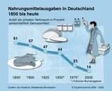 Lebenmittelausgaben früher und heute
