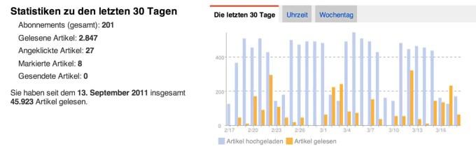 Meine Reader Statistik