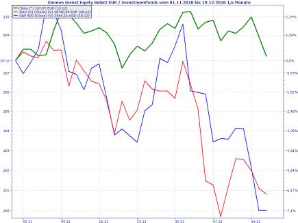 GCX vs. DAX und S&P seit 01.11.18