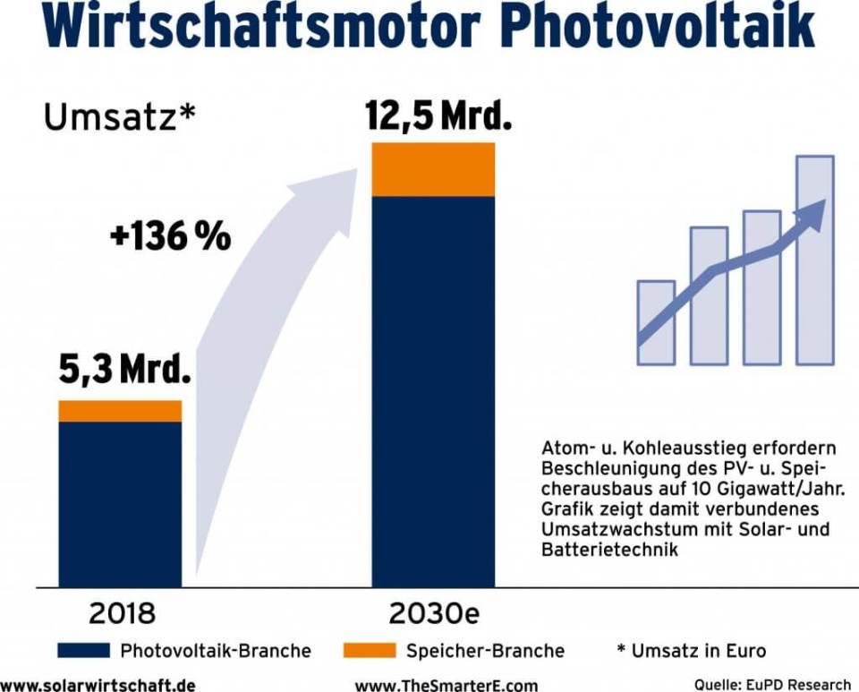 Wirtschaftsmotor Photovoltaik