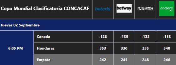 Pronóstico Canadá vs Honduras.