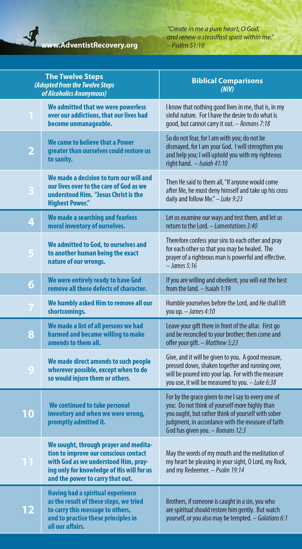 12 Step Method Health Ministries